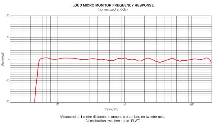 iLoud Micro Monitor студийные мониторы купить