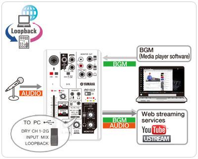 YAMAHA AG03 аудиоинтерфейс JAM.UA