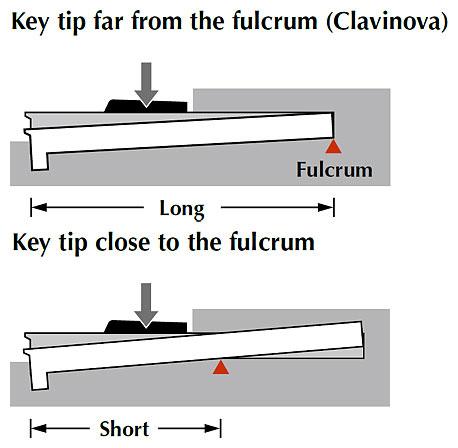 Clavinova CLP400 key fulcrum