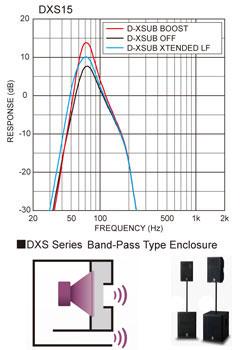 Yamaha DXS15 сабвуфер типа band pass