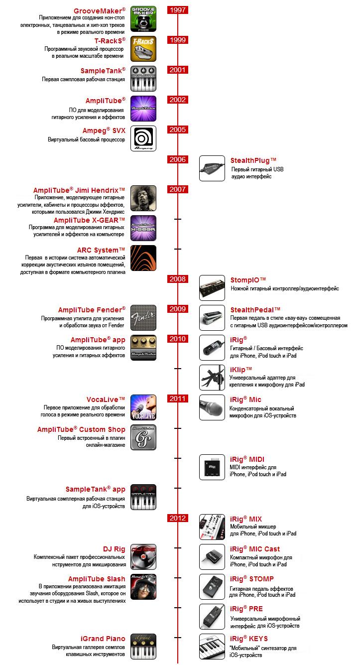 IK Multimedia история компании