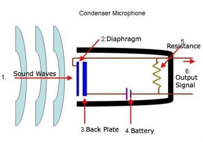 Мікрофон конденсаторний схема
