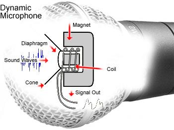 Мікрофон динамічний схема